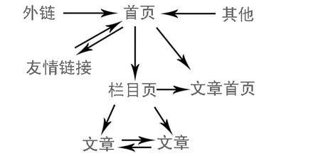 秦志强:网站内页为什么没有排名
